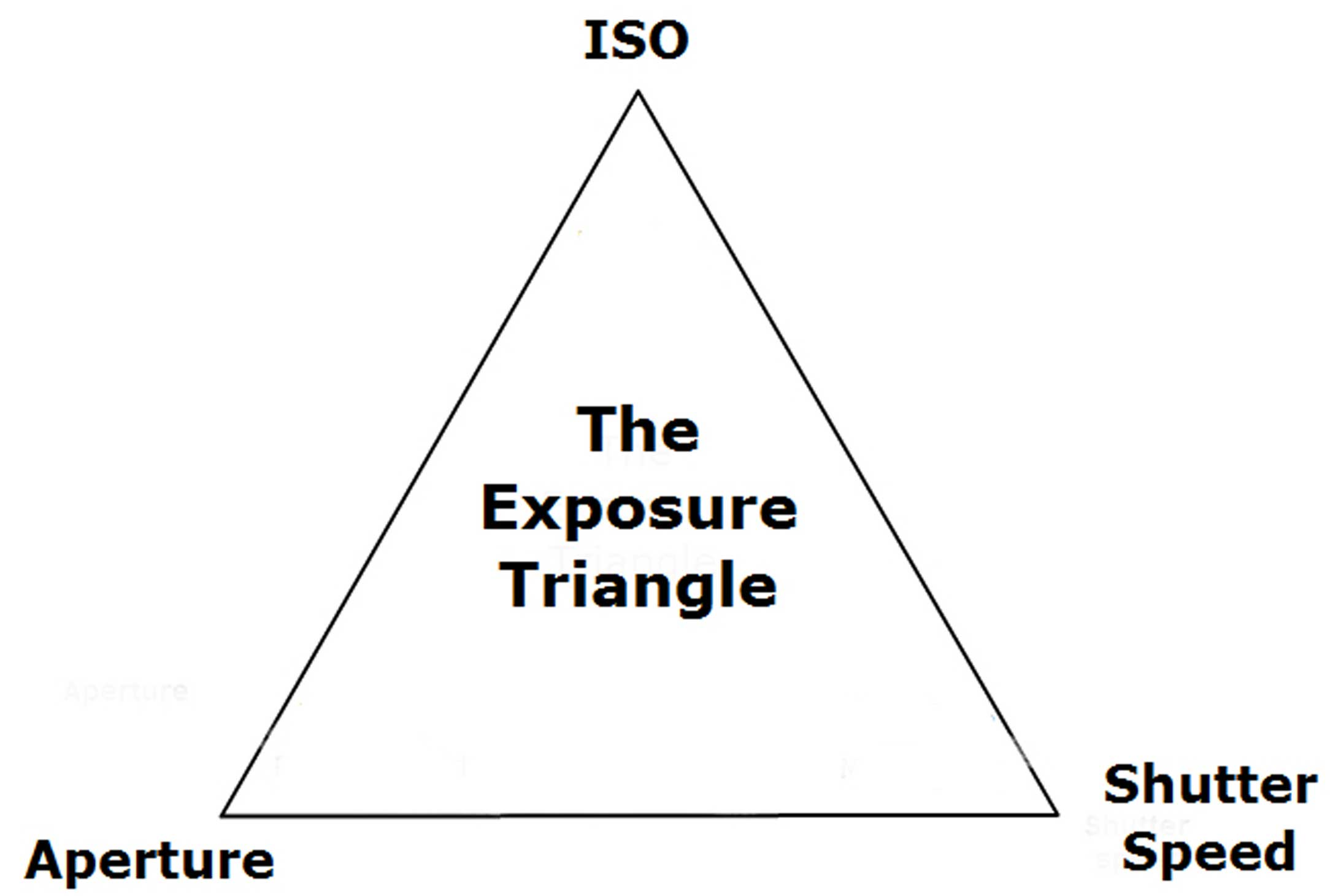 exposure-triange