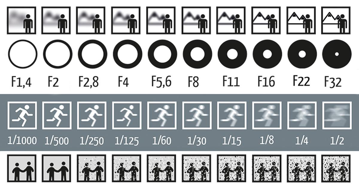 photography-shutter-speed-aperture-iso-cheat-sheet-chart